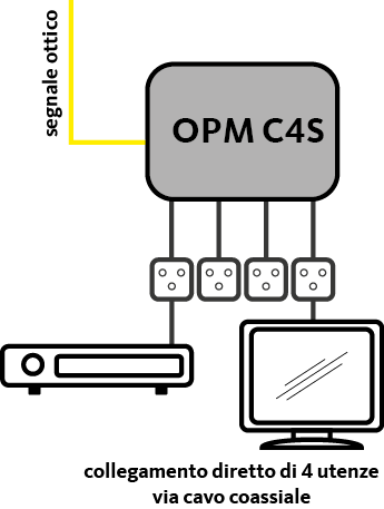 OPM C4S