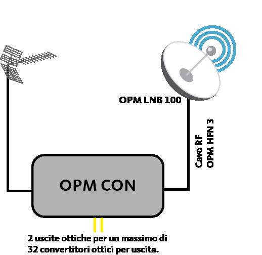 OPM CON